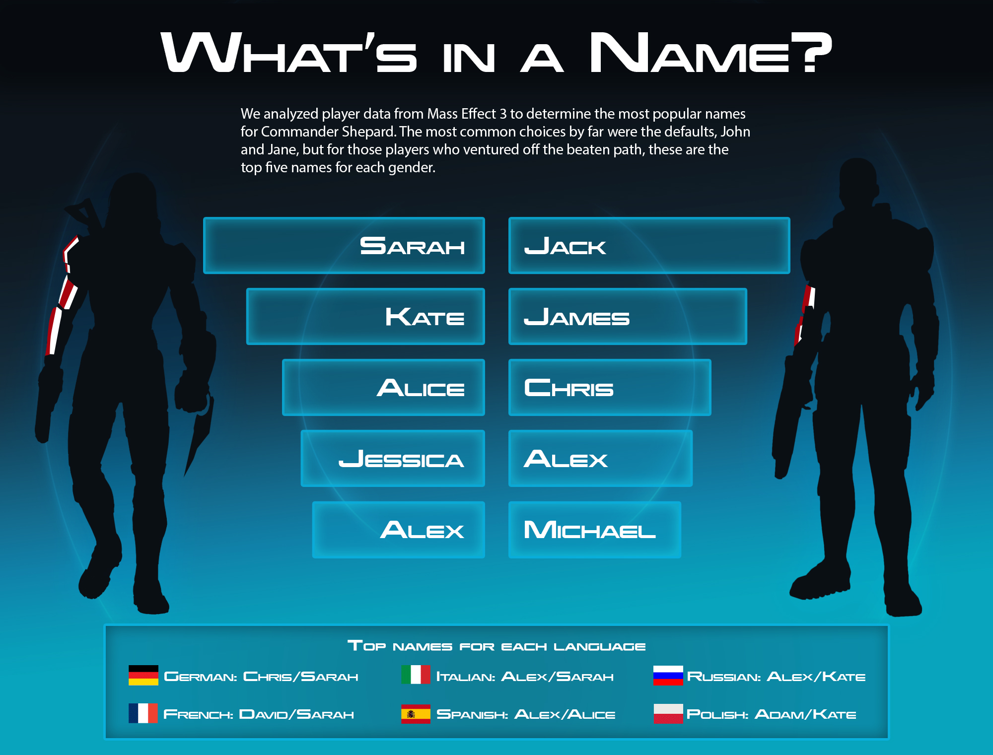 What's in a Name? – BioWare Blog